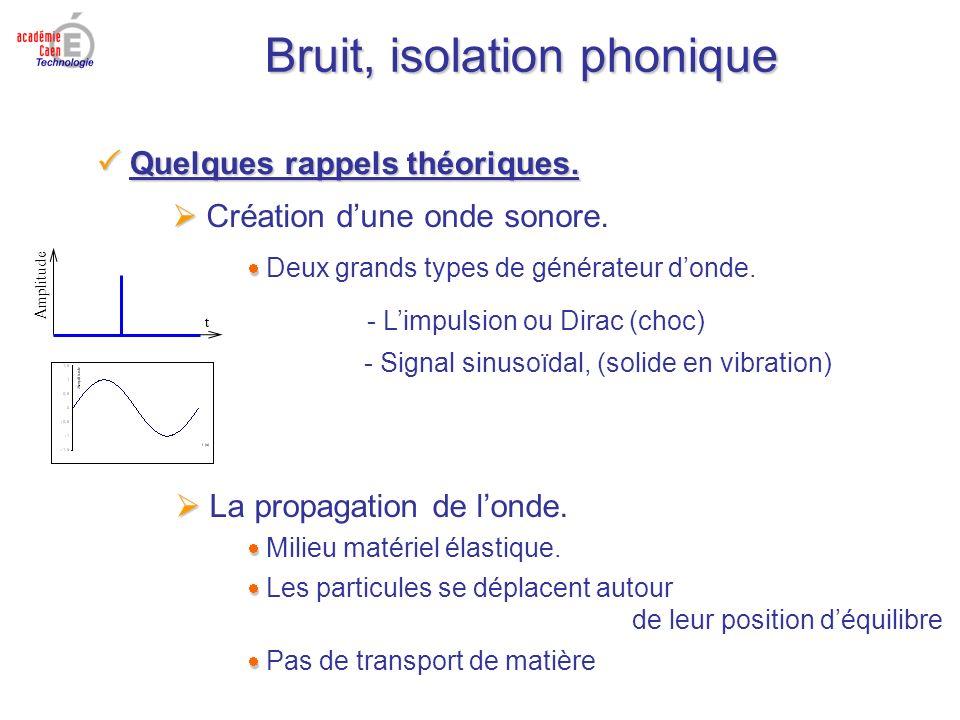 Bruit, isolation phonique Quelques rappels théoriques. Quelques rappels théoriques. Création dune onde sonore. Deux grands types de générateur donde.
