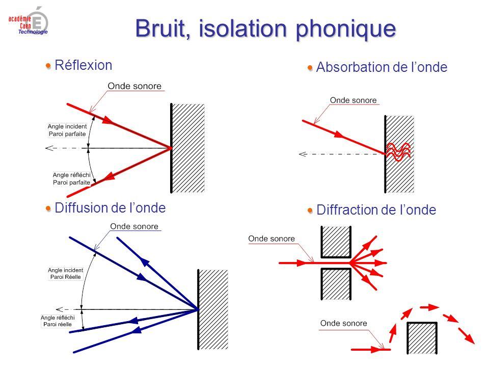 Bruit, isolation phonique Réflexion Absorbation de londe Diffusion de londe Diffraction de londe