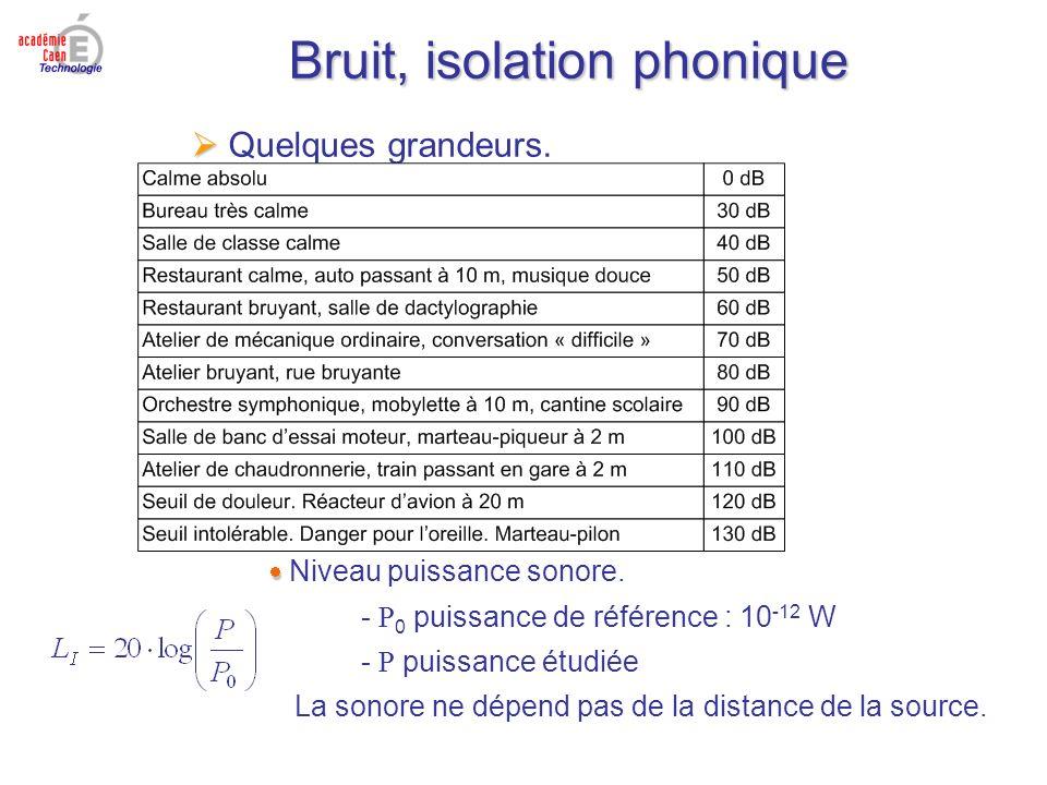 Bruit, isolation phonique Quelques grandeurs. Niveau puissance sonore. - P 0 puissance de référence : 10 -12 W - P puissance étudiée La sonore ne dépe