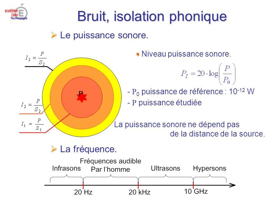 Bruit, isolation phonique Le puissance sonore. Niveau puissance sonore. - P 0 puissance de référence : 10 -12 W - P puissance étudiée La puissance son