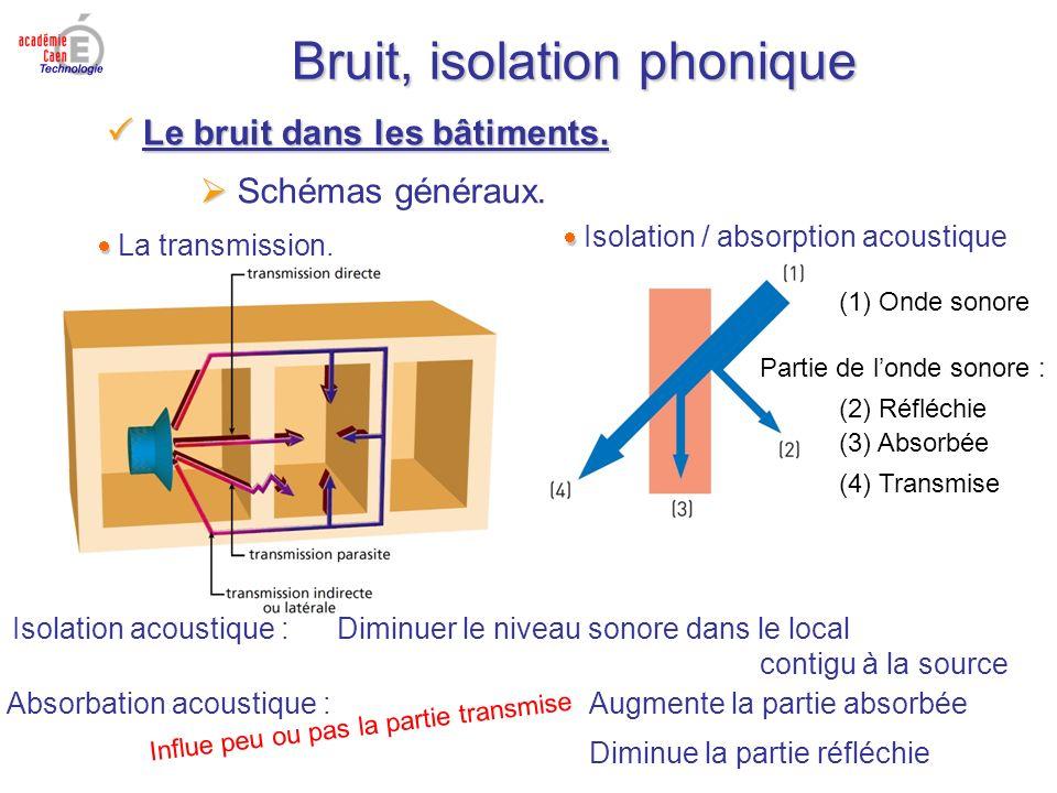 Bruit, isolation phonique Schémas généraux. Le bruit dans les bâtiments. Le bruit dans les bâtiments. La transmission. Isolation / absorption acoustiq