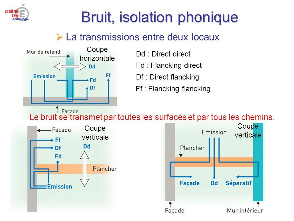 Bruit, isolation phonique La transmissions entre deux locaux Coupe horizontale Coupe verticale Dd : Direct direct Fd : Flancking direct Df : Direct fl