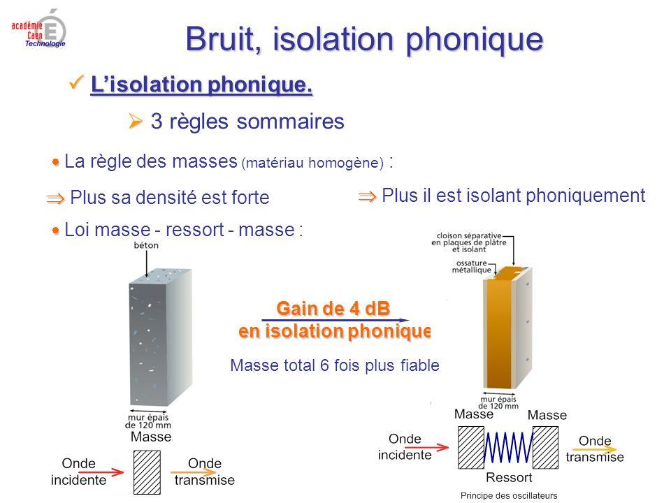Bruit, isolation phonique Gain de 4 dB en isolation phonique Lisolation phonique. Lisolation phonique. 3 règles sommaires La règle des masses (matéria