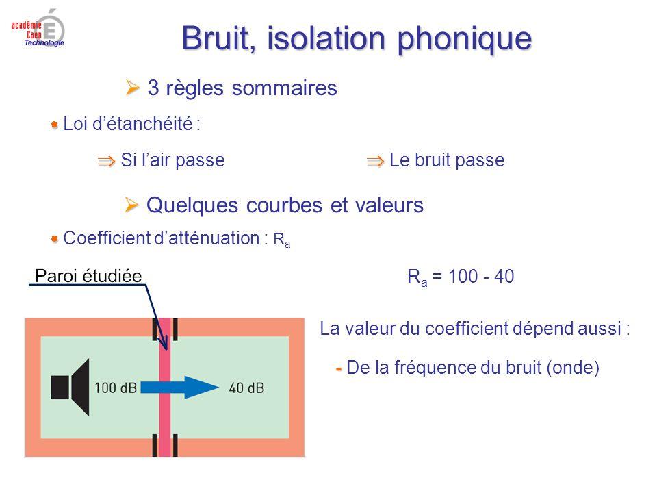 Bruit, isolation phonique 3 règles sommaires Loi détanchéité : Si lair passe Le bruit passe Quelques courbes et valeurs Coefficient datténuation : R a