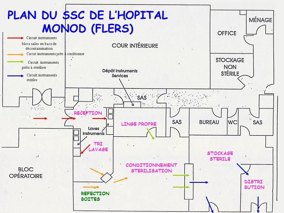 ORGANISATION GENERALE DUN SERVICE DE STERILISATION CENTRALE (SSC) Un très haut niveau dhygiène y est mis en œuvre au niveau du personnel, des locaux,