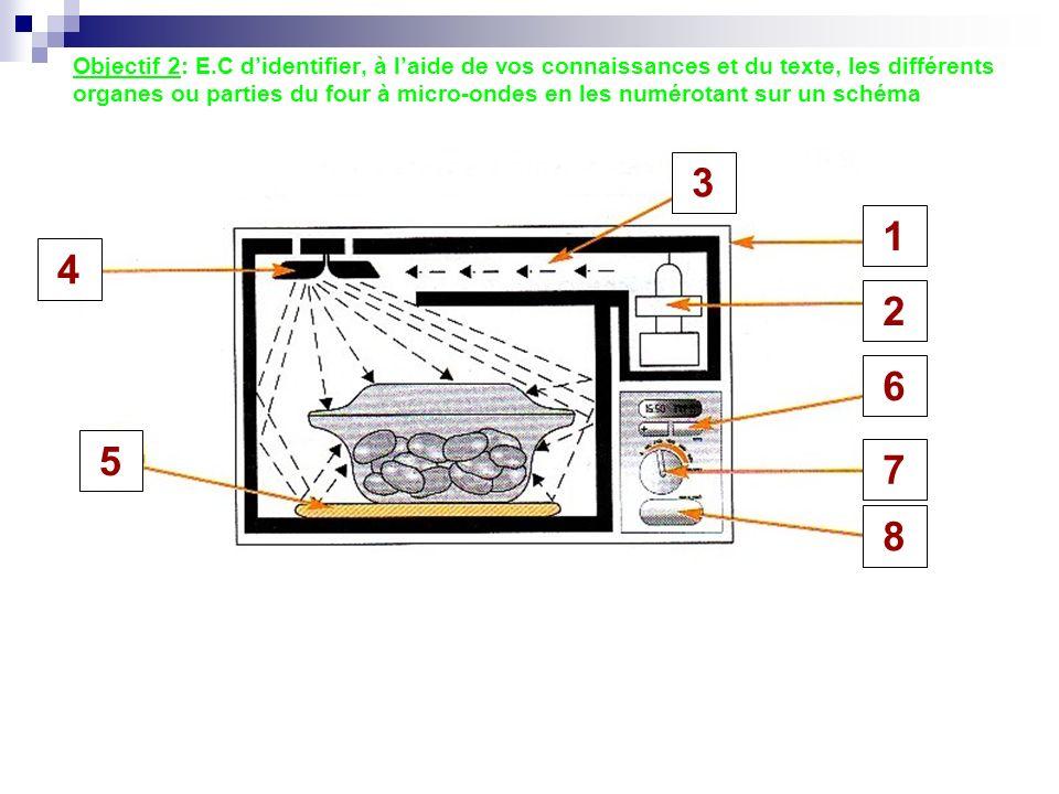 3 1 2 6 7 8 4 5 Objectif 2: E.C didentifier, à laide de vos connaissances et du texte, les différents organes ou parties du four à micro-ondes en les