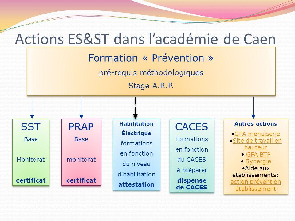 Actions ES&ST dans lacadémie de Caen Formation « Prévention » pré-requis méthodologiques Stage A.R.P. Formation « Prévention » pré-requis méthodologiq