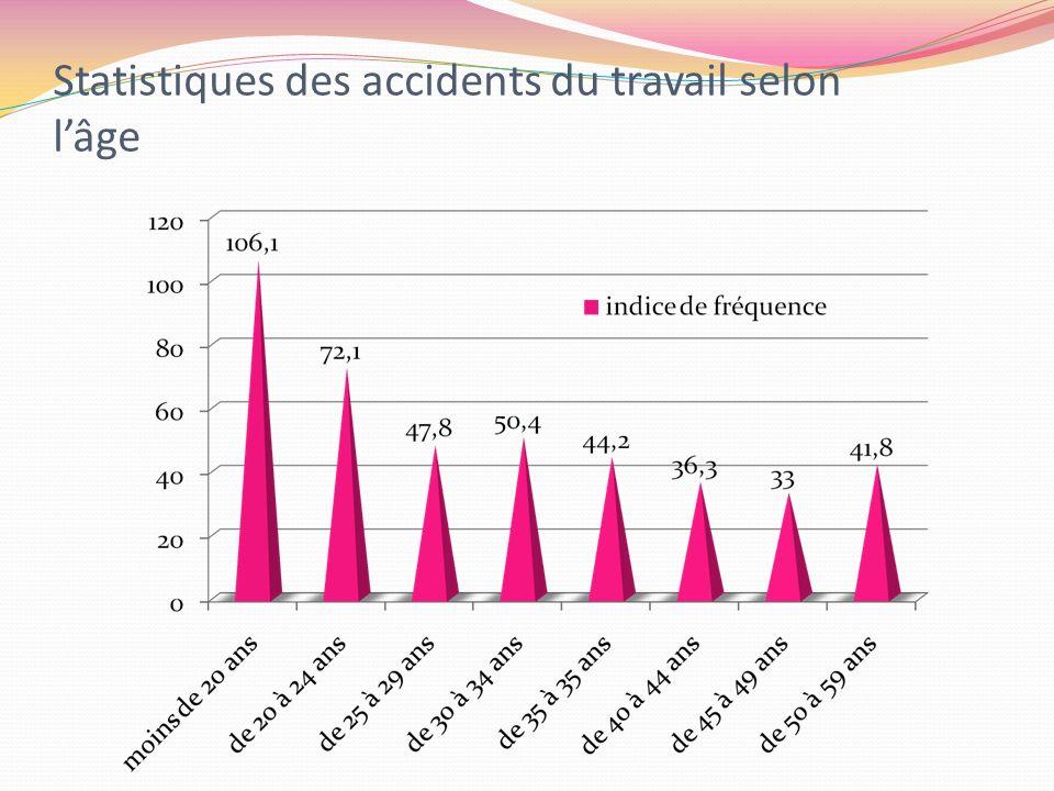 Statistiques des accidents du travail selon lâge