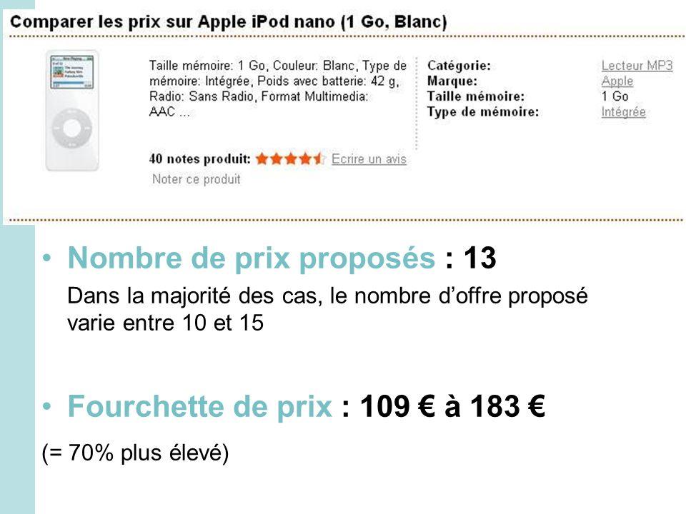 Nombre de prix proposés : 13 Dans la majorité des cas, le nombre doffre proposé varie entre 10 et 15 Fourchette de prix : 109 à 183 (= 70% plus élevé)