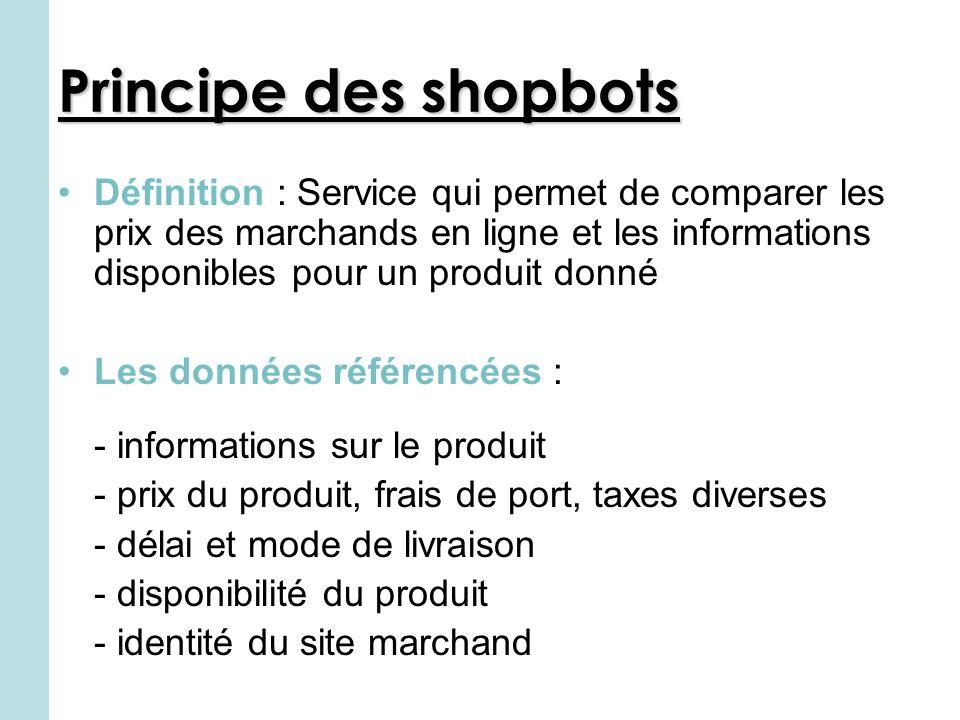 Principe des shopbots Définition : Service qui permet de comparer les prix des marchands en ligne et les informations disponibles pour un produit donné Les données référencées : - informations sur le produit - prix du produit, frais de port, taxes diverses - délai et mode de livraison - disponibilité du produit - identité du site marchand