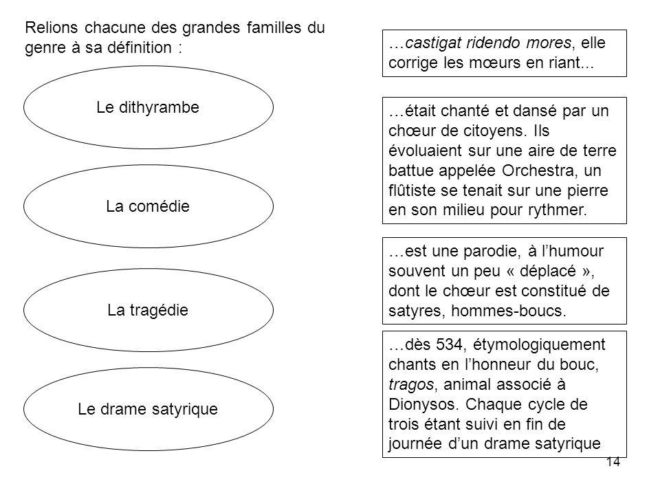14 La comédie Le dithyrambe Le drame satyrique La tragédie …est une parodie, à lhumour souvent un peu « déplacé », dont le chœur est constitué de saty
