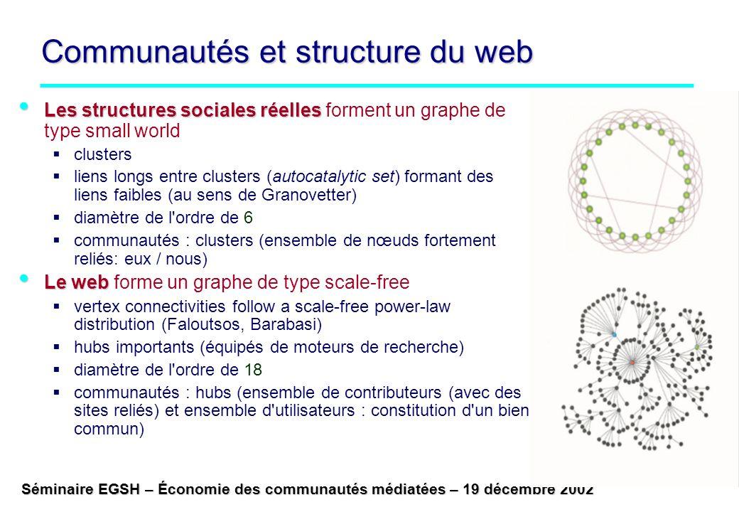 Séminaire EGSH – Économie des communautés médiatées – 19 décembre 2002 Communautés et structure du web Les structures sociales réelles Les structures