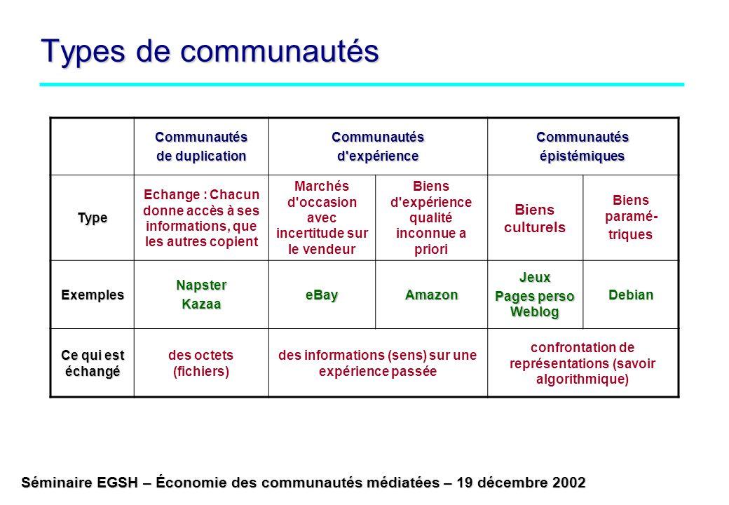 Séminaire EGSH – Économie des communautés médiatées – 19 décembre 2002 Types de communautés Communautés de duplication Communautésd'expérienceCommunau