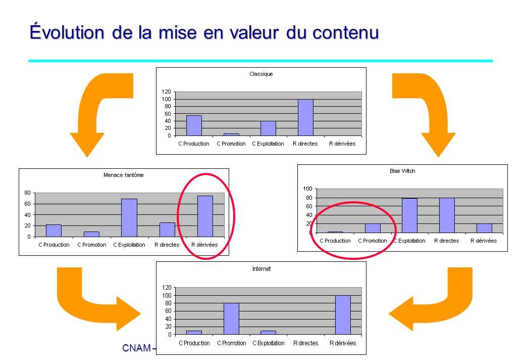 CNAM – TICs et économie numérique - MG – 2006 Évolution de la mise en valeur du contenu