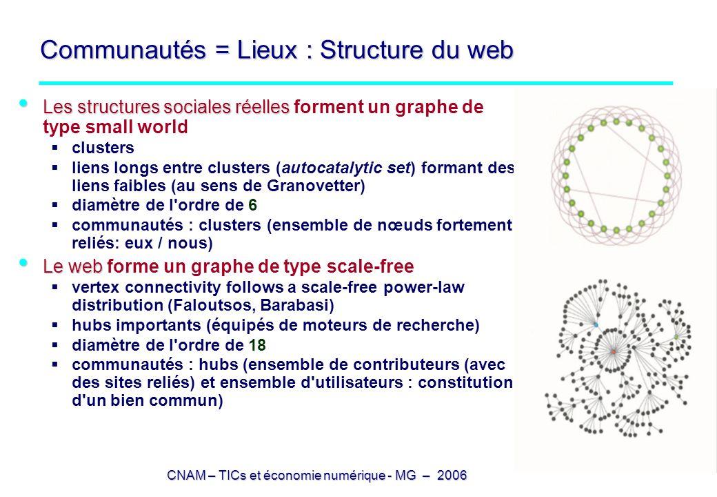 CNAM – TICs et économie numérique - MG – 2006 Communautés = Lieux : Structure du web Les structures sociales réelles Les structures sociales réelles f