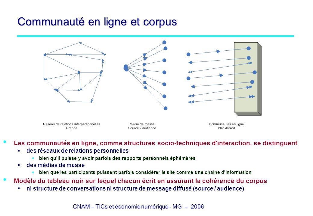 CNAM – TICs et économie numérique - MG – 2006 Communauté en ligne et corpus Les communautés en ligne, comme structures socio-techniques d'interaction,