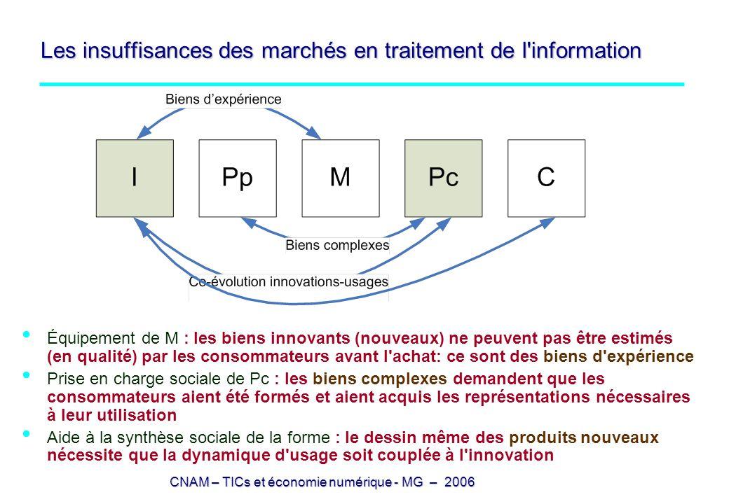 CNAM – TICs et économie numérique - MG – 2006 Les insuffisances des marchés en traitement de l'information Équipement de M : les biens innovants (nouv