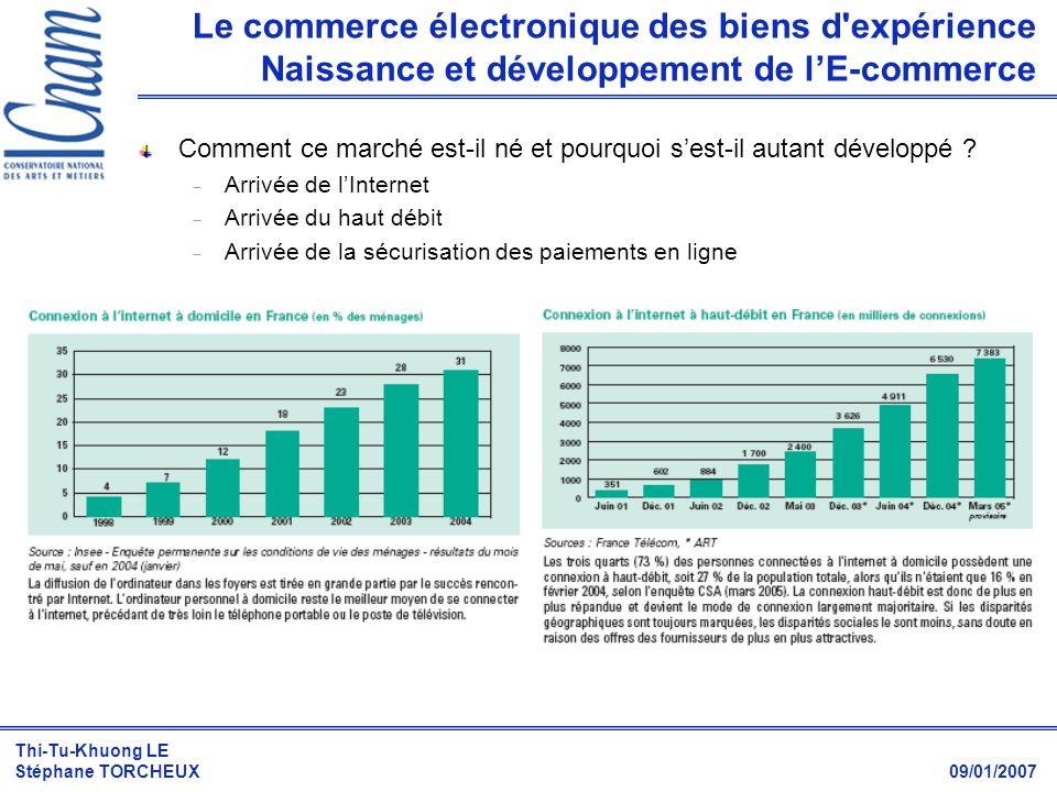 Thi-Tu-Khuong LE Stéphane TORCHEUX 09/01/2007 Le commerce électronique des biens d'expérience Naissance et développement de lE-commerce Comment ce mar