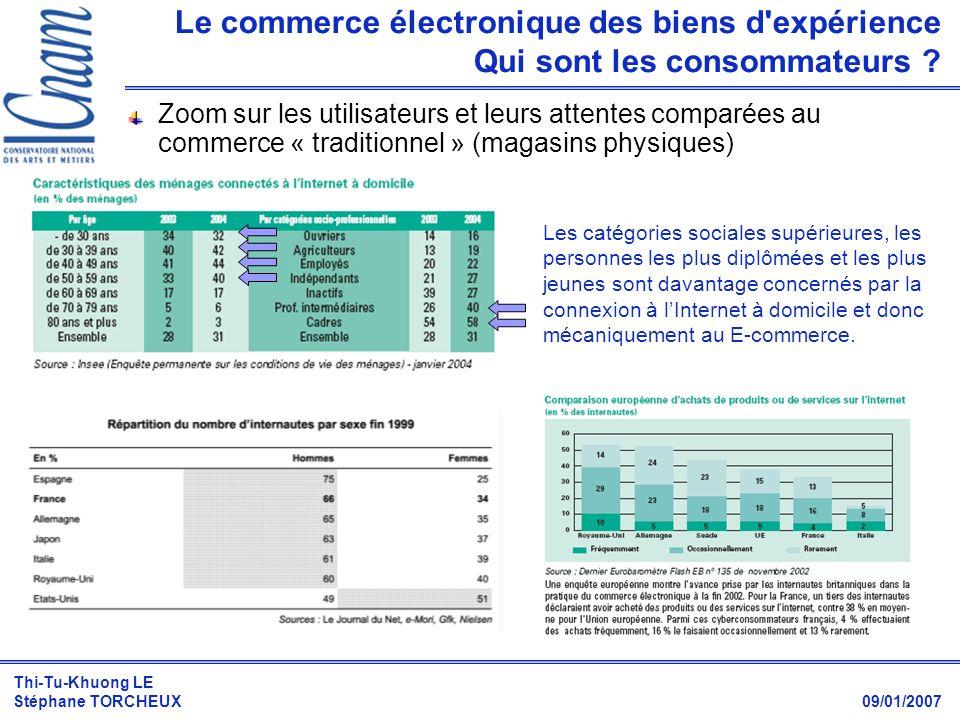 Thi-Tu-Khuong LE Stéphane TORCHEUX 09/01/2007 Zoom sur les utilisateurs et leurs attentes comparées au commerce « traditionnel » (magasins physiques)