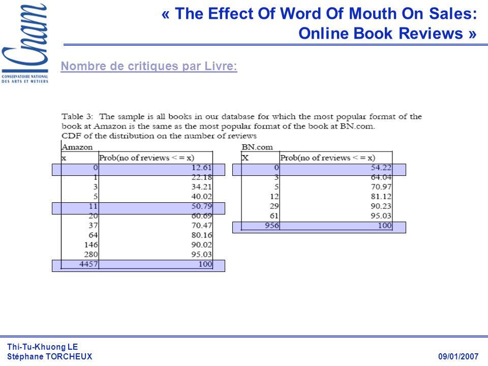 Thi-Tu-Khuong LE Stéphane TORCHEUX 09/01/2007 Nombre de critiques par Livre: « The Effect Of Word Of Mouth On Sales: Online Book Reviews »