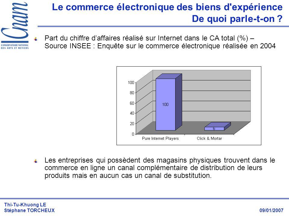 Thi-Tu-Khuong LE Stéphane TORCHEUX 09/01/2007 Le commerce électronique des biens d'expérience De quoi parle-t-on ? Part du chiffre daffaires réalisé s