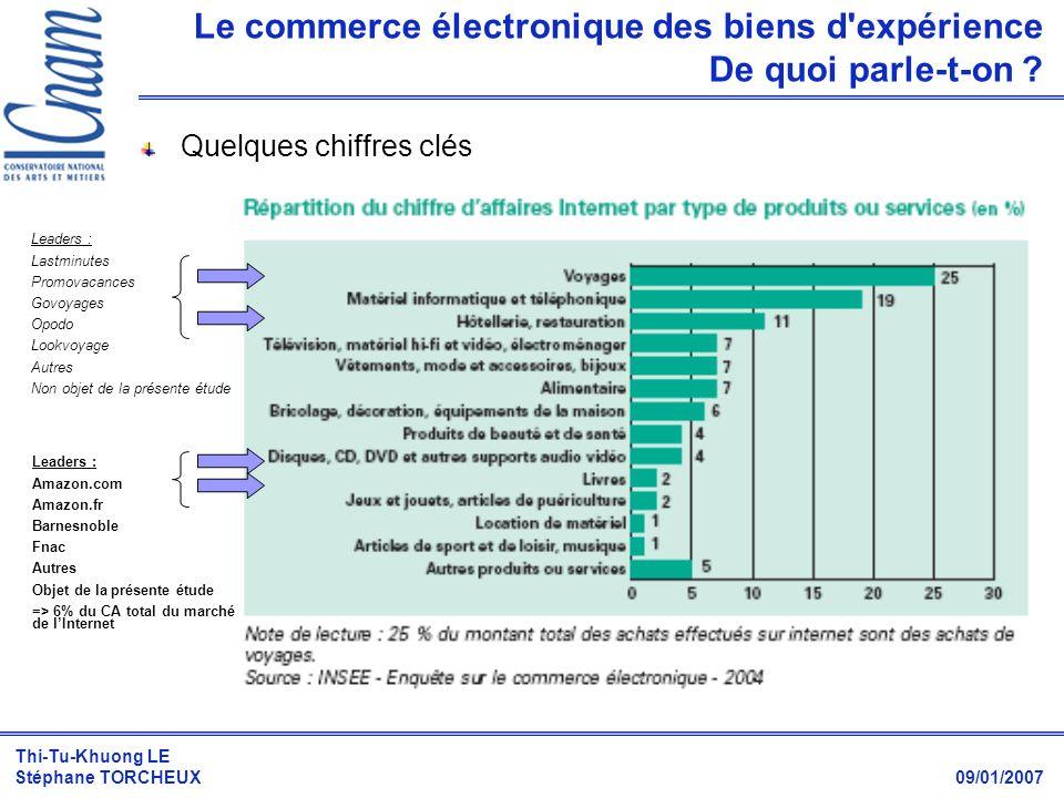 Thi-Tu-Khuong LE Stéphane TORCHEUX 09/01/2007 Le commerce électronique des biens d'expérience De quoi parle-t-on ? Leaders : Lastminutes Promovacances