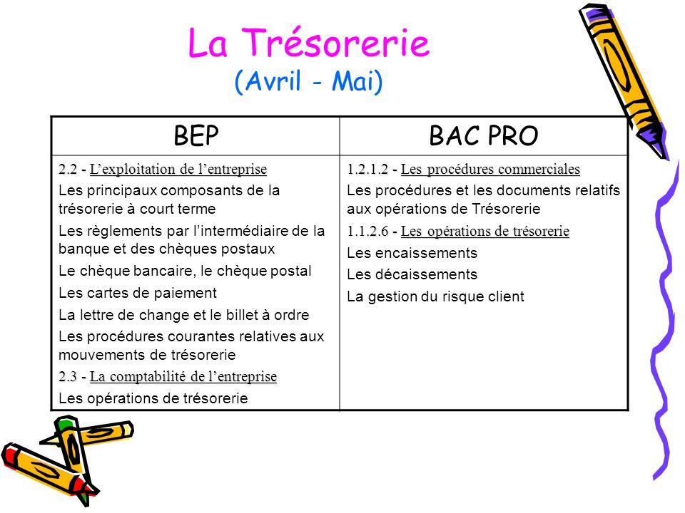 La Trésorerie (Avril - Mai) BEPBAC PRO 2.2 - Lexploitation de lentreprise Les principaux composants de la trésorerie à court terme Les règlements par