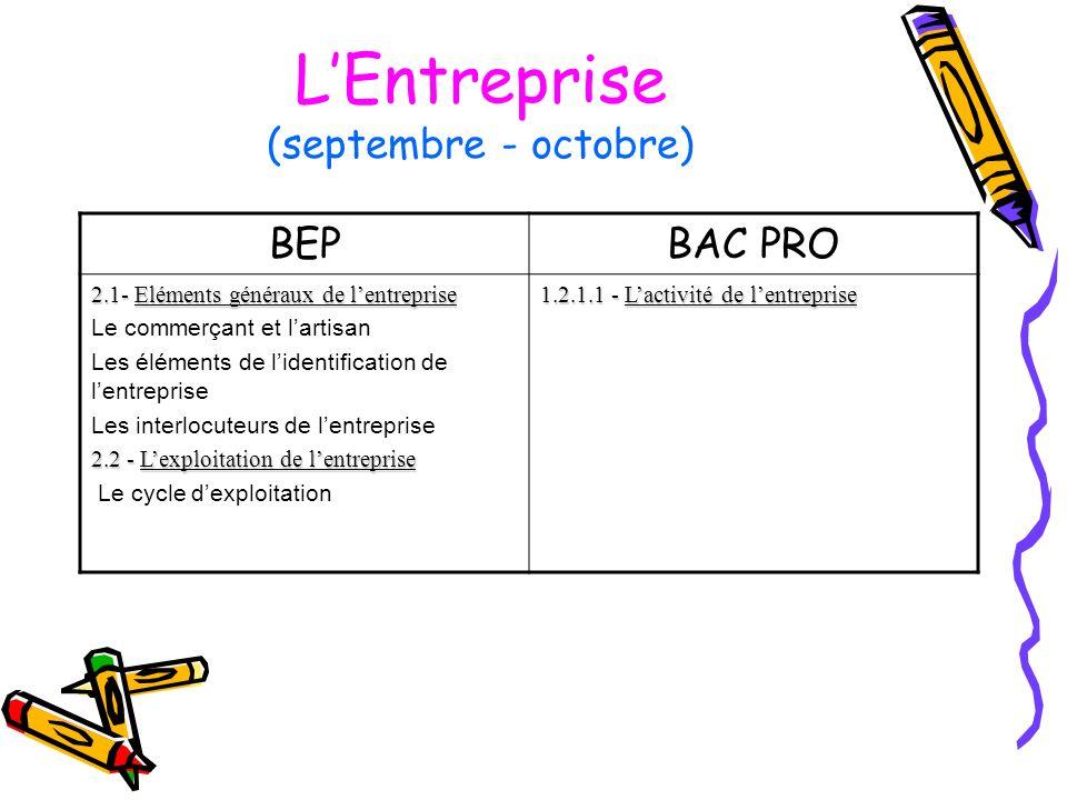 LEntreprise (septembre - octobre) BEPBAC PRO 2.1- Eléments généraux de lentreprise Le commerçant et lartisan Les éléments de lidentification de lentre