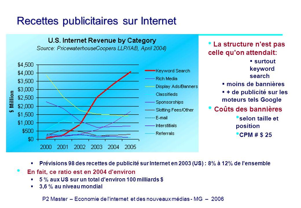 P2 Master – Economie de l internet et des nouveaux médias - MG – 2006 Le contenu payant sur le web Le contenu payant représente peu de chose: en 2002, en Europe (Jupiter R) 10% avaient déjà consommé du contenu payant 40% refusaient de payer dans l avenir un service en ligne en 2001, en France (Sofres) 12% déclarent qu ils seraient disposés à payer des services en ligne Source: Jupiter Research