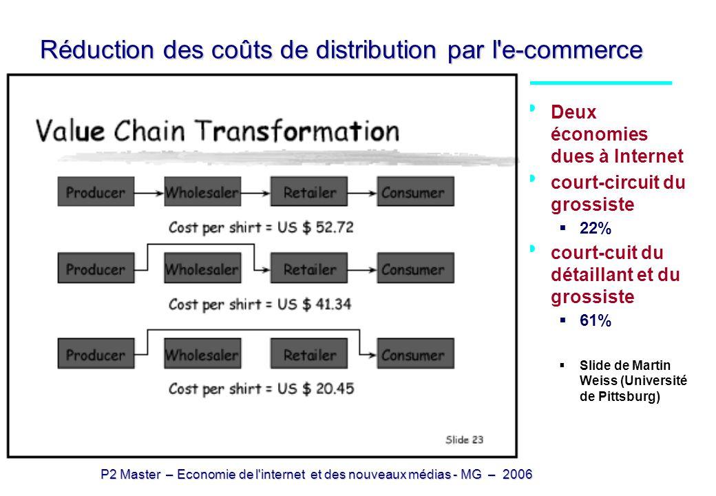P2 Master – Economie de l'internet et des nouveaux médias - MG – 2006 Réduction des coûts de distribution par l'e-commerce Deux économies dues à Inter