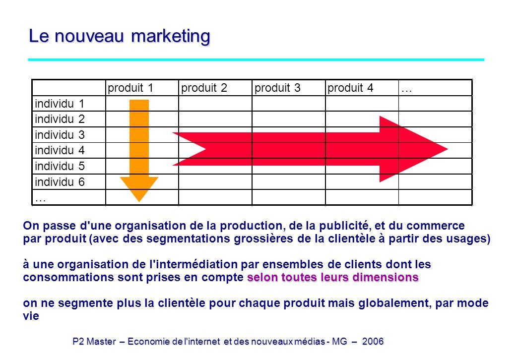 P2 Master – Economie de l'internet et des nouveaux médias - MG – 2006 Le nouveau marketing produit 1produit 2produit 3produit 4… individu 1 individu 2