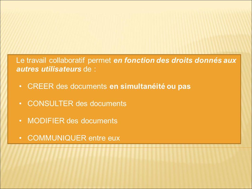 Le travail collaboratif permet en fonction des droits donnés aux autres utilisateurs de : CREER des documents en simultanéité ou pas CONSULTER des doc