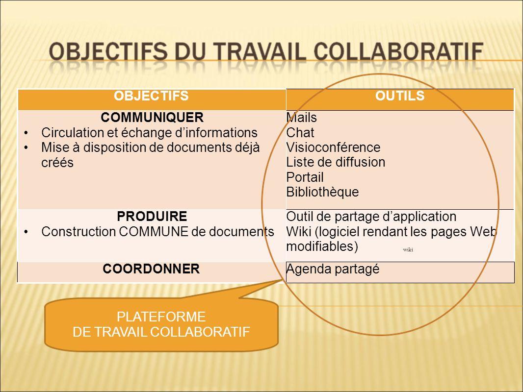 OBJECTIFSOUTILS COMMUNIQUER Circulation et échange dinformations Mise à disposition de documents déjà créés Mails Chat Visioconférence Liste de diffus