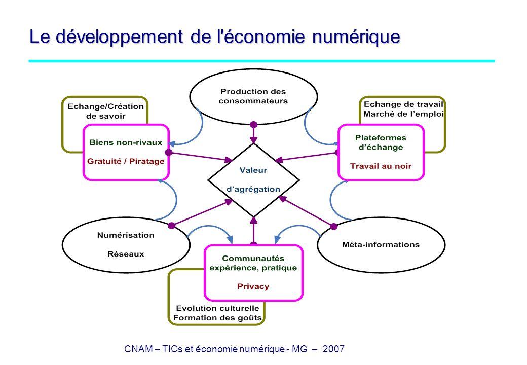 CNAM – TICs et économie numérique - MG – 2007 Le développement de l économie numérique