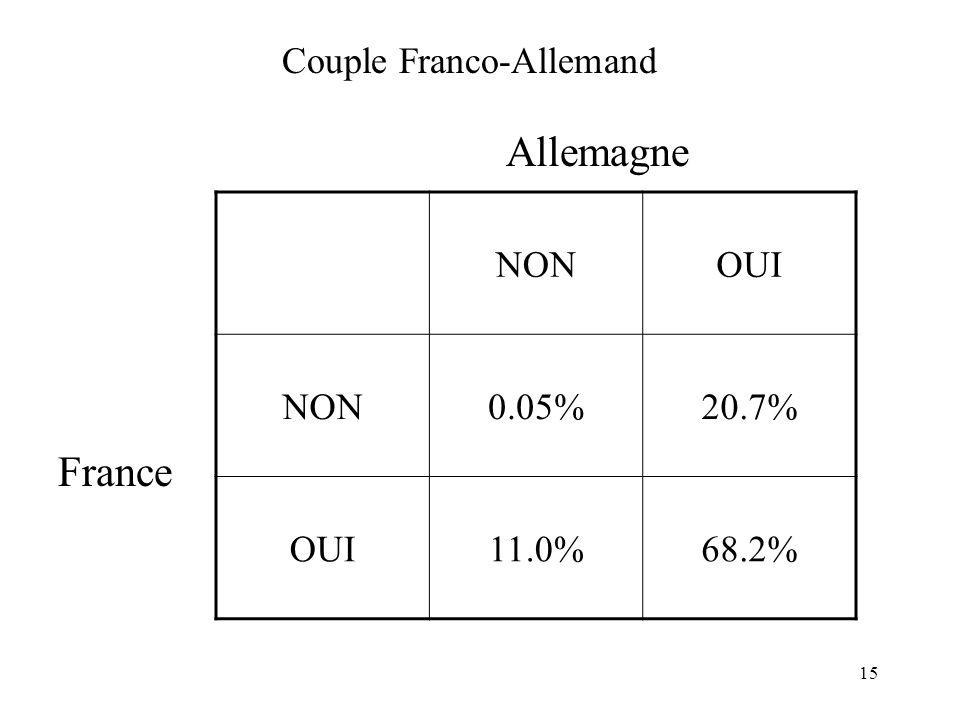 15 Couple Franco-Allemand NONOUI NON0.05%20.7% OUI11.0%68.2% France Allemagne
