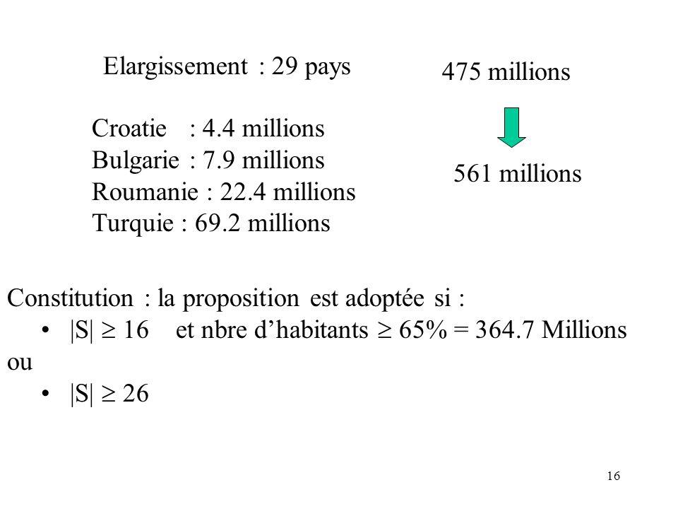 16 Elargissement : 29 pays Croatie : 4.4 millions Bulgarie : 7.9 millions Roumanie : 22.4 millions Turquie : 69.2 millions Constitution : la proposition est adoptée si : |S| 16 et nbre dhabitants 65% = 364.7 Millions ou |S| 26 561 millions 475 millions