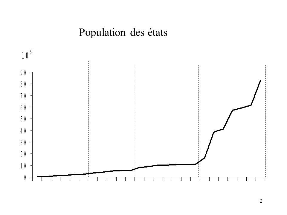 2 Population des états
