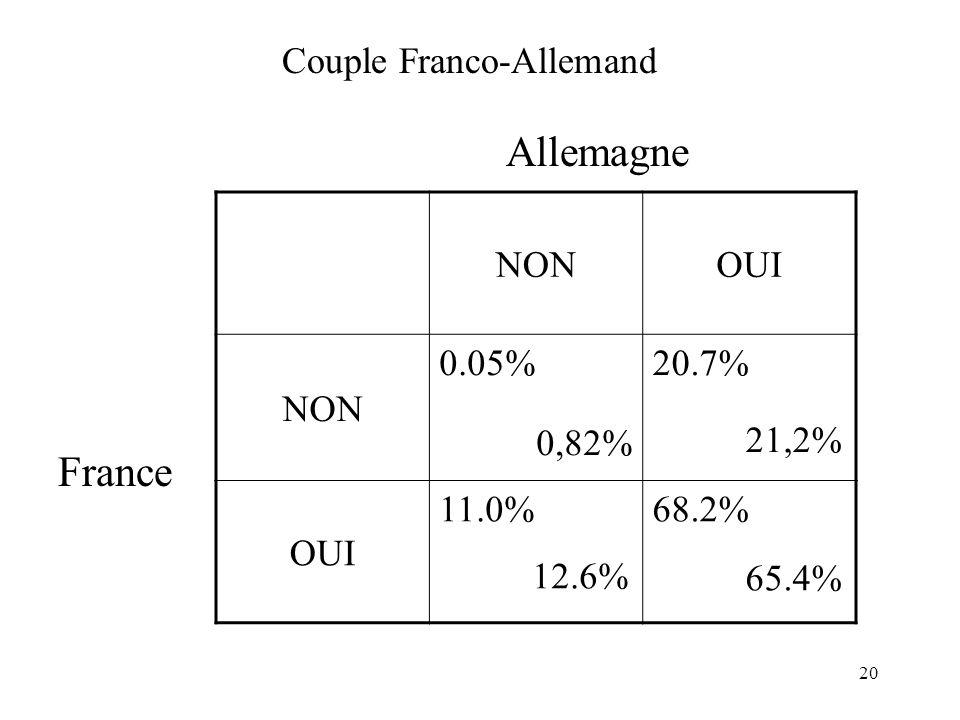 20 Couple Franco-Allemand NONOUI NON 0.05% 0,82% 20.7% 21,2% OUI 11.0% 12.6% 68.2% 65.4% France Allemagne