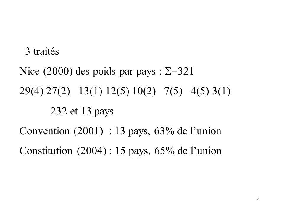 4 3 traités Nice (2000) des poids par pays : =321 29(4) 27(2) 13(1) 12(5) 10(2) 7(5) 4(5) 3(1) 232 et 13 pays Convention (2001) : 13 pays, 63% de lunion Constitution (2004) : 15 pays, 65% de lunion