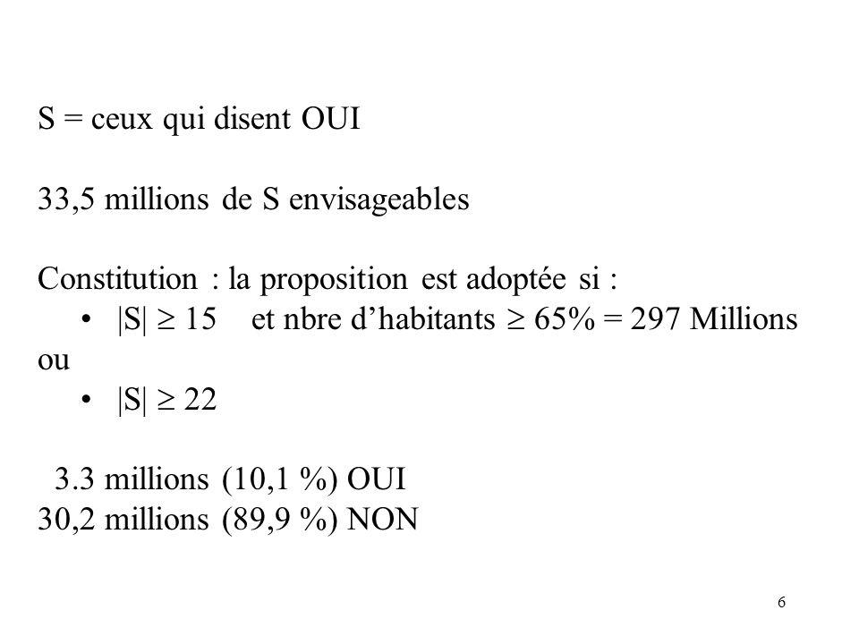 6 S = ceux qui disent OUI 33,5 millions de S envisageables Constitution : la proposition est adoptée si : |S| 15 et nbre dhabitants 65% = 297 Millions ou |S| 22 3.3 millions (10,1 %) OUI 30,2 millions (89,9 %) NON