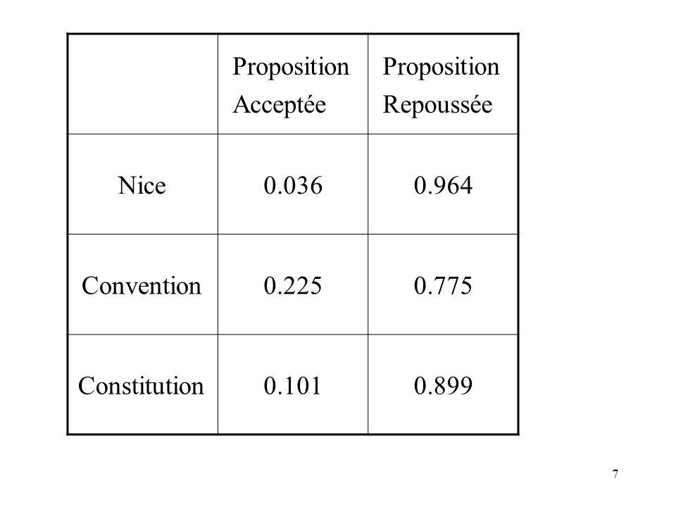 7 Proposition Acceptée Proposition Repoussée Nice0.0360.964 Convention0.2250.775 Constitution0.1010.899