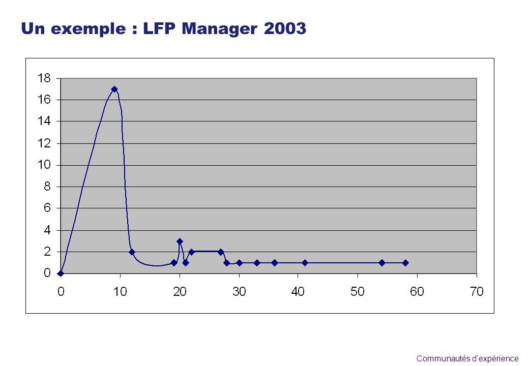 Communautés dexpérience Un exemple : LFP Manager 2003