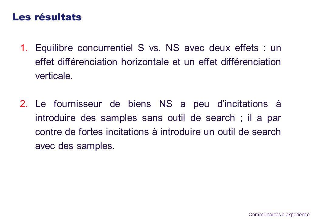 Communautés dexpérience 1.Equilibre concurrentiel S vs. NS avec deux effets : un effet différenciation horizontale et un effet différenciation vertica