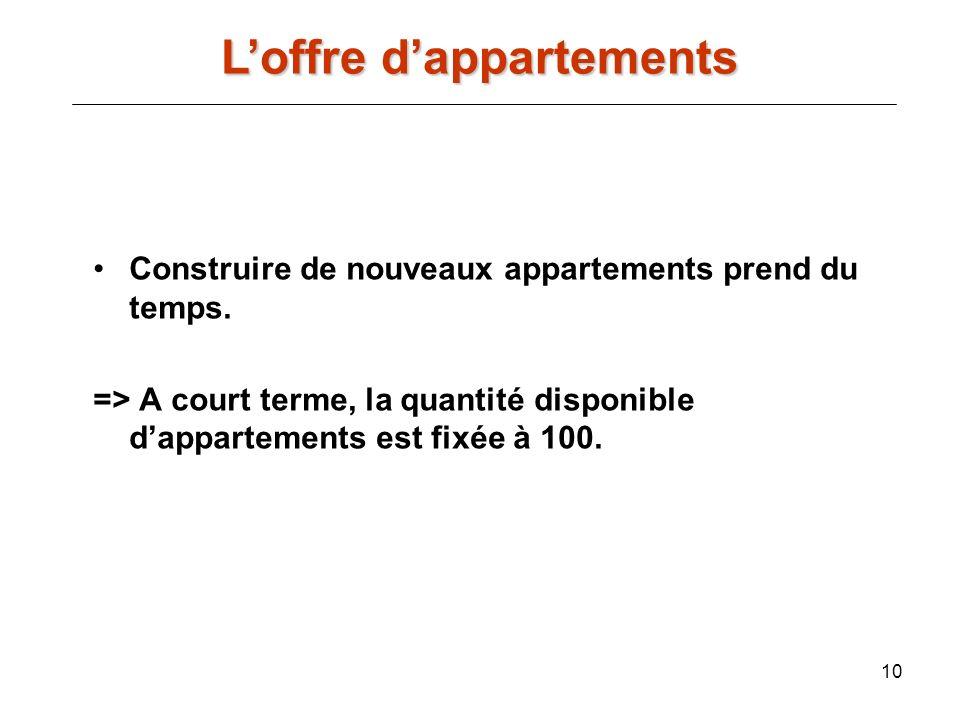 10 Construire de nouveaux appartements prend du temps. => A court terme, la quantité disponible dappartements est fixée à 100. Loffre dappartements
