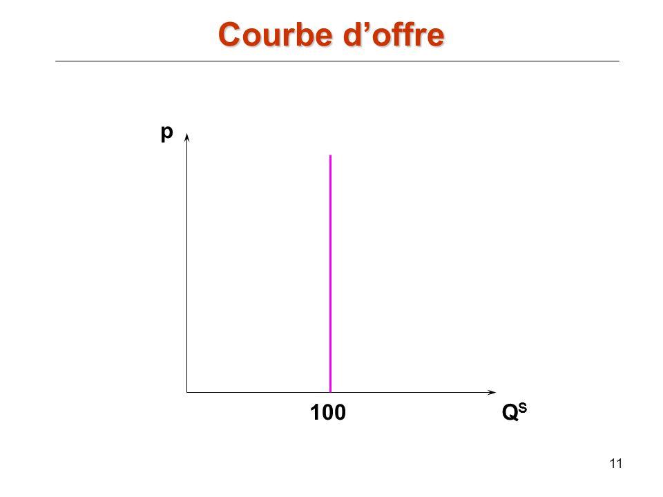 11 p QSQS 100 Courbe doffre