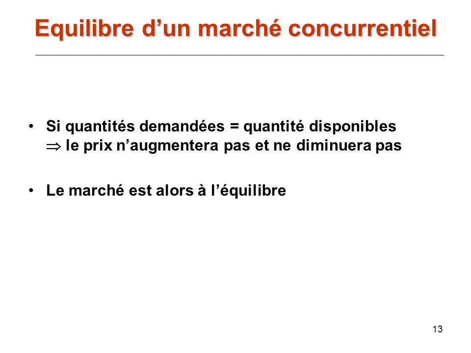 13 Si quantités demandées = quantité disponibles le prix naugmentera pas et ne diminuera pas Le marché est alors à léquilibre Equilibre dun marché con