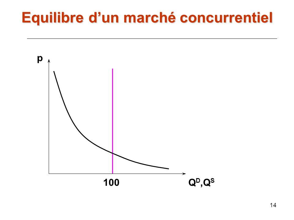 14 p Q D,Q S 100 Equilibre dun marché concurrentiel