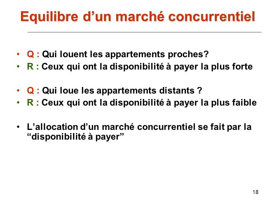 18 Q : Qui louent les appartements proches? R : Ceux qui ont la disponibilité à payer la plus forte Q : Qui loue les appartements distants ? R : Ceux