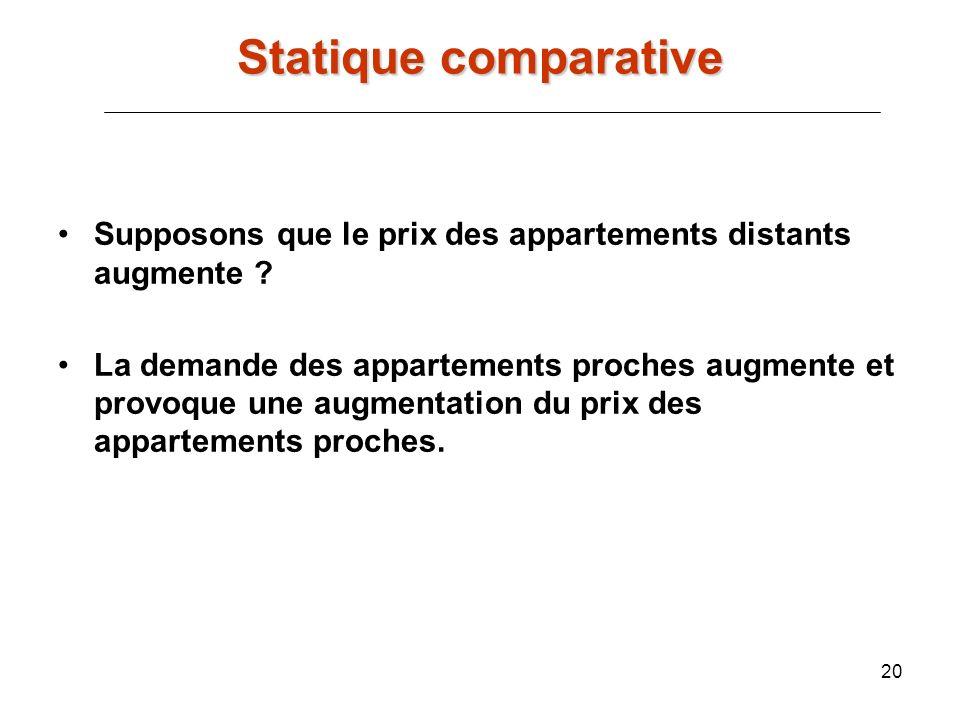 20 Supposons que le prix des appartements distants augmente ? La demande des appartements proches augmente et provoque une augmentation du prix des ap