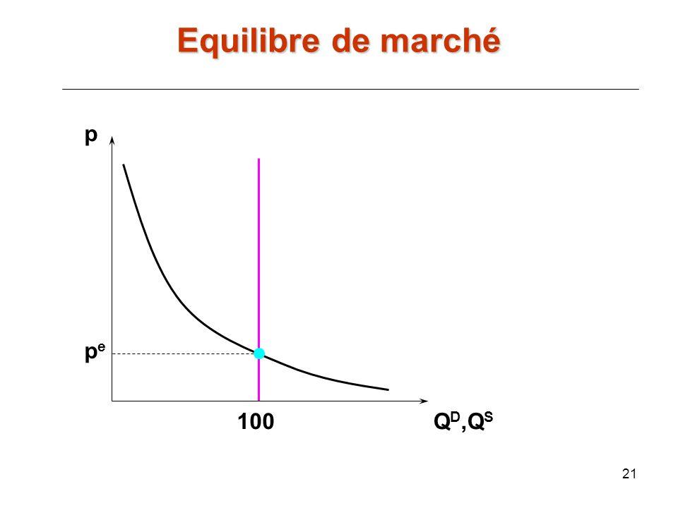 21 p Q D,Q S pepe 100 Equilibre de marché